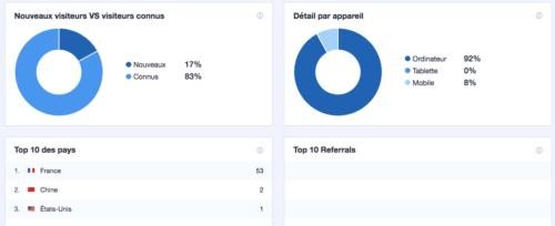 Statistique Google Analytics